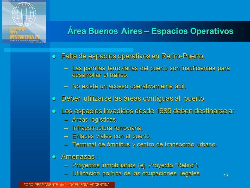 FORO PERMANENTE de la INGENIERÍA ARGENTINA 13 Falta de espacios operativos en Retiro-Puerto. Falta de espacios operativos en Retiro-Puerto. –Las parri