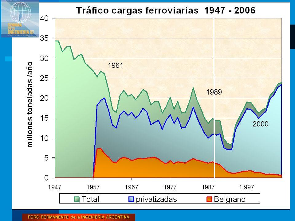 FORO PERMANENTE de la INGENIERÍA ARGENTINA 16 2000 1989 1961