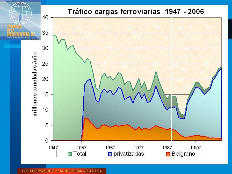 FORO PERMANENTE de la INGENIERÍA ARGENTINA 2