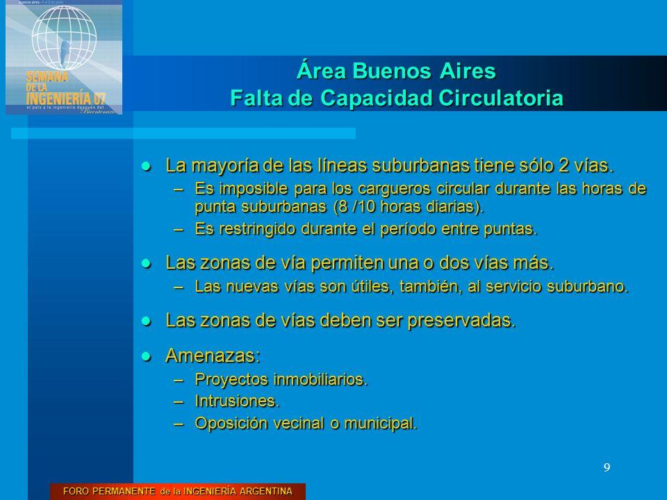 FORO PERMANENTE de la INGENIERÍA ARGENTINA 9 La mayoría de las líneas suburbanas tiene sólo 2 vías. La mayoría de las líneas suburbanas tiene sólo 2 v