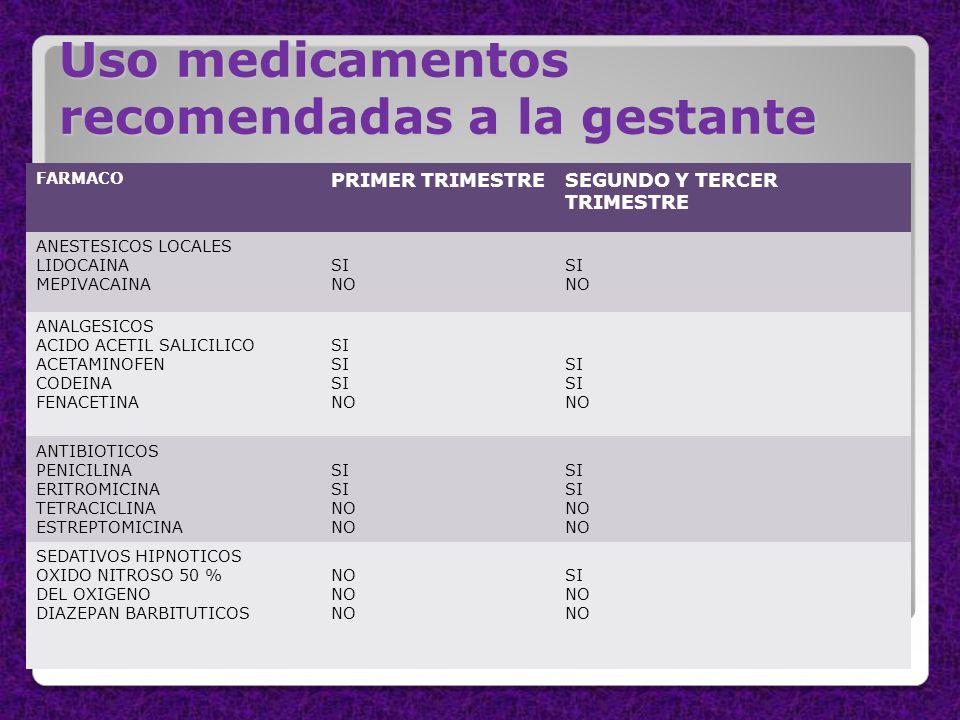 Uso medicamentos recomendadas a la gestante FARMACO PRIMER TRIMESTRESEGUNDO Y TERCER TRIMESTRE ANESTESICOS LOCALES LIDOCAINA MEPIVACAINA SI NO SI NO A
