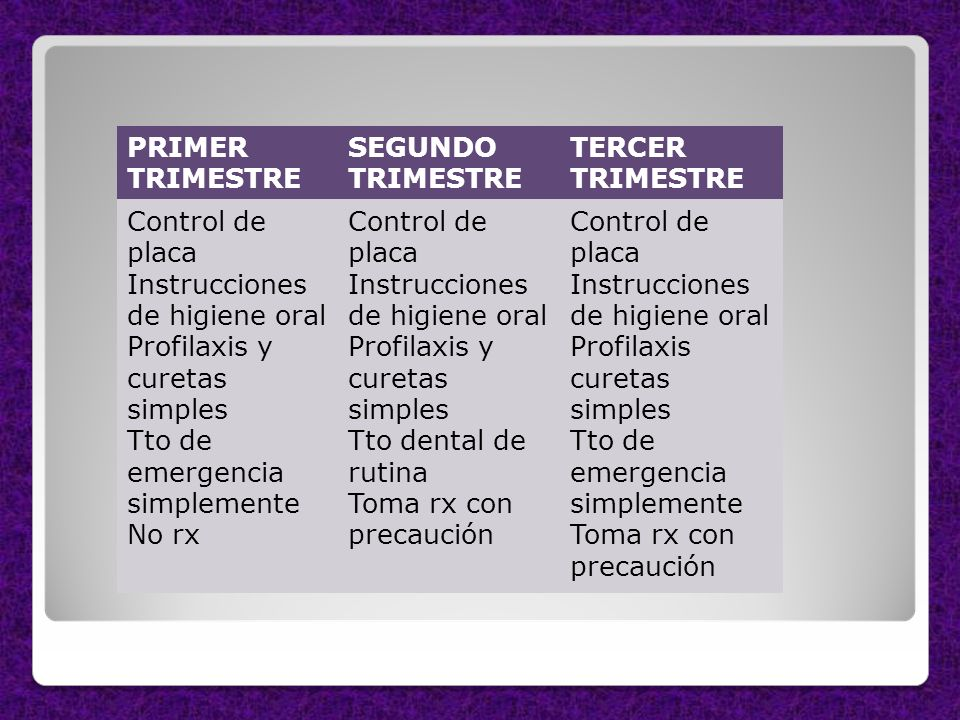 PRIMER TRIMESTRE SEGUNDO TRIMESTRE TERCER TRIMESTRE Control de placa Instrucciones de higiene oral Profilaxis y curetas simples Tto de emergencia simp