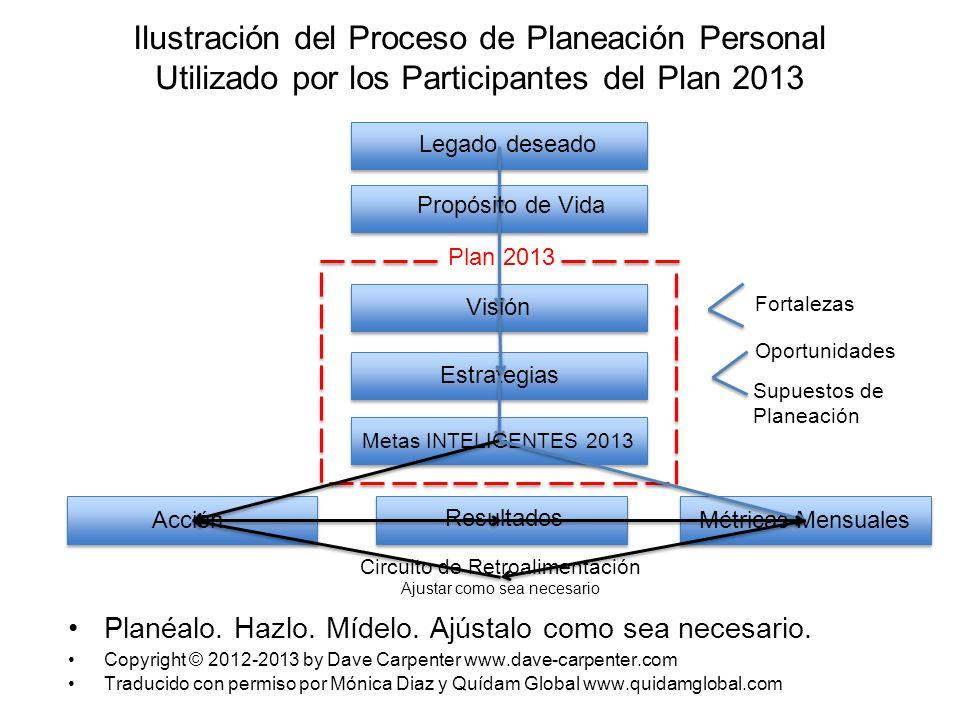 Ilustración del Proceso de Planeación Personal Utilizado por los Participantes del Plan 2013 Planéalo. Hazlo. Mídelo. Ajústalo como sea necesario. Cop