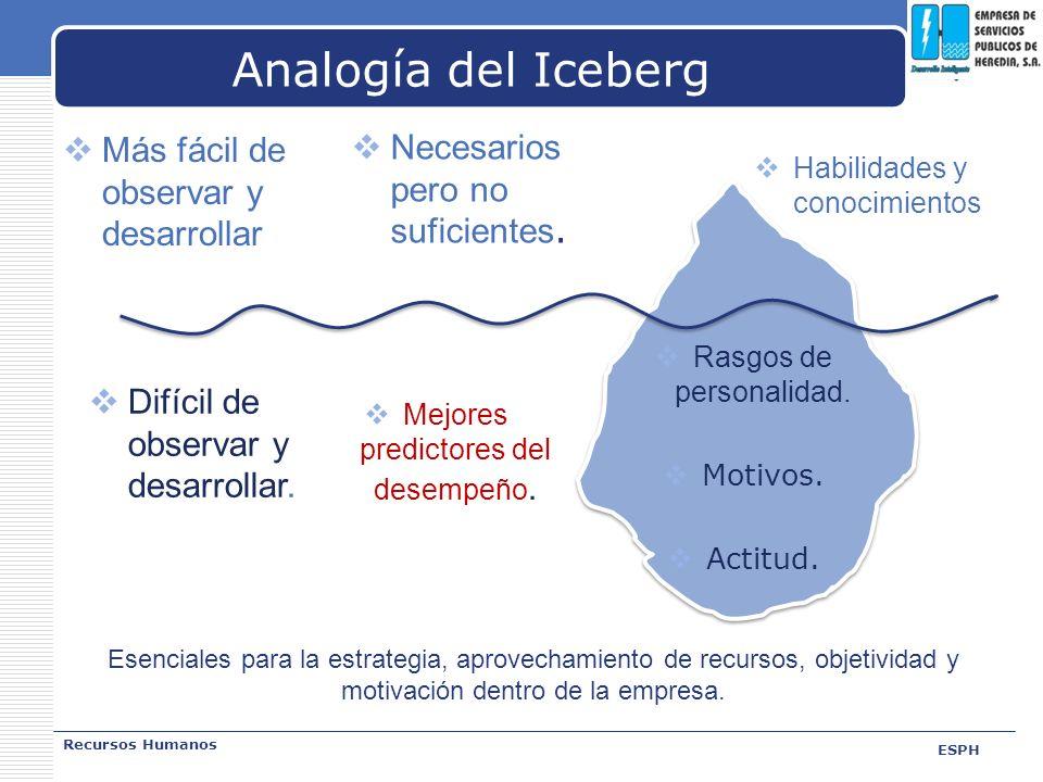 LOGO Analogía del Iceberg Más fácil de observar y desarrollar Recursos Humanos ESPH Necesarios pero no suficientes. Habilidades y conocimientos Rasgos