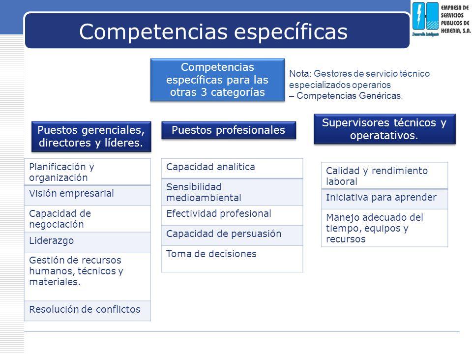 LOGO Competencias específicas Competencias específicas para las otras 3 categorías Puestos gerenciales, directores y líderes. Supervisores técnicos y
