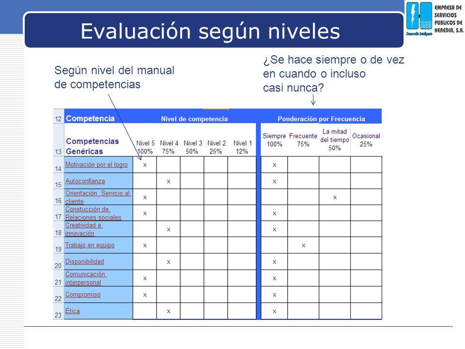 LOGO Evaluación según niveles Según nivel del manual de competencias ¿Se hace siempre o de vez en cuando o incluso casi nunca?