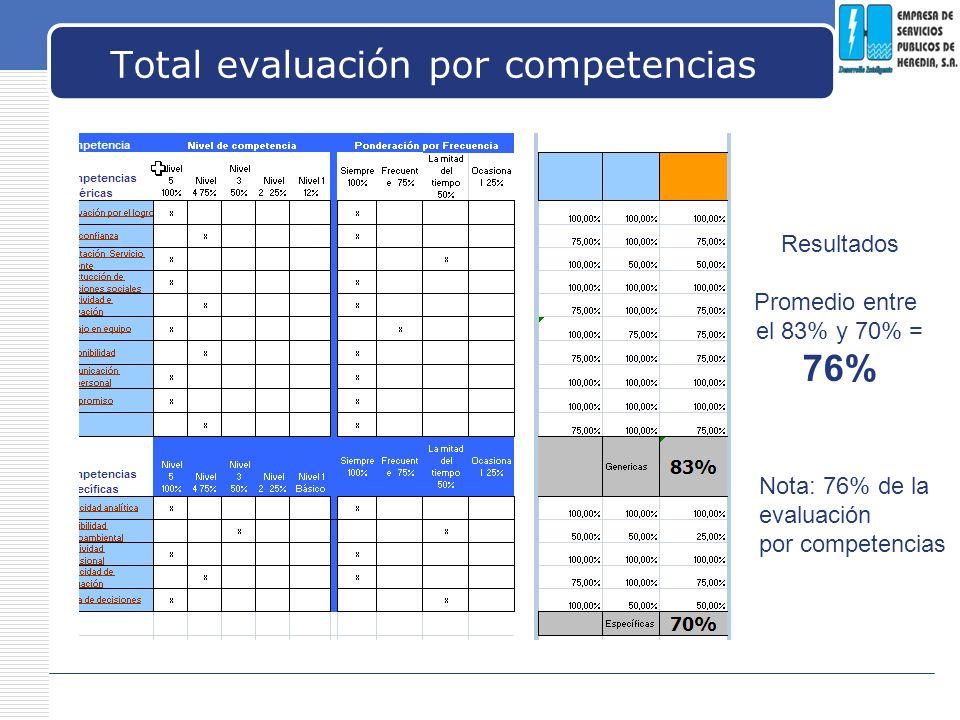 LOGO Total evaluación por competencias Resultados Promedio entre el 83% y 70% = 76% Nota: 76% de la evaluación por competencias