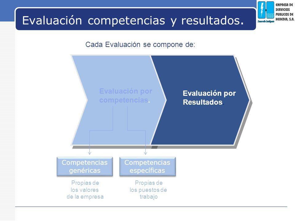 LOGO Evaluación competencias y resultados. Cada Evaluación se compone de: Evaluación por competencias. Evaluación por Resultados. Competencias genéric