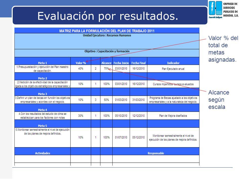 LOGO Evaluación por resultados. Alcance según escala Valor % del total de metas asignadas.