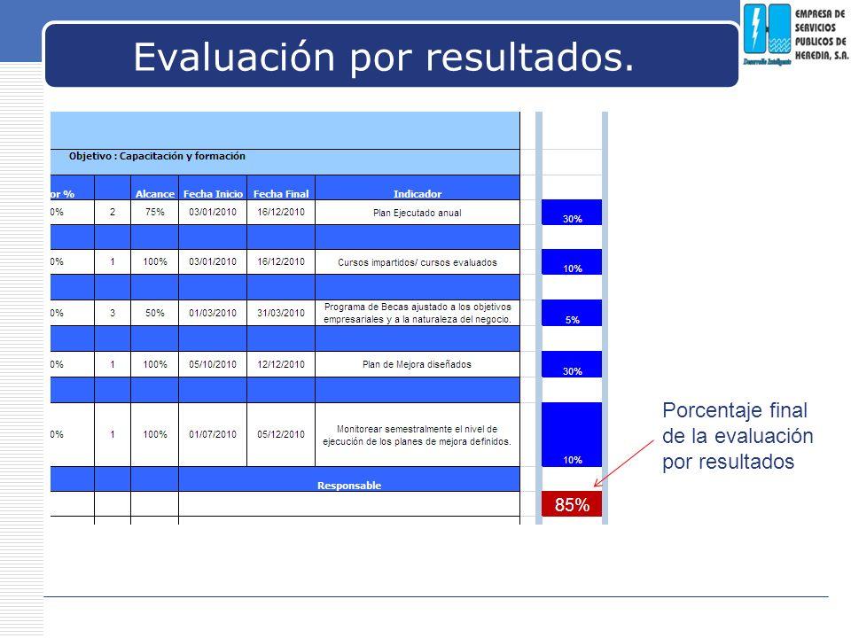 LOGO Evaluación por resultados. Porcentaje final de la evaluación por resultados