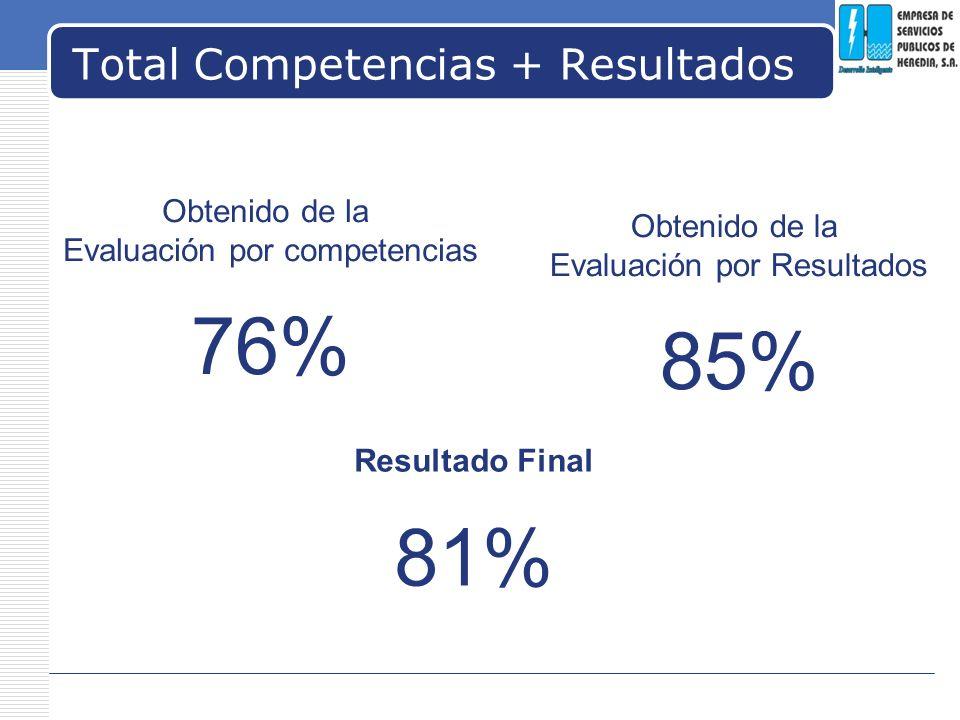 LOGO Total Competencias + Resultados Obtenido de la Evaluación por competencias 76% Obtenido de la Evaluación por Resultados 85% Resultado Final 81%
