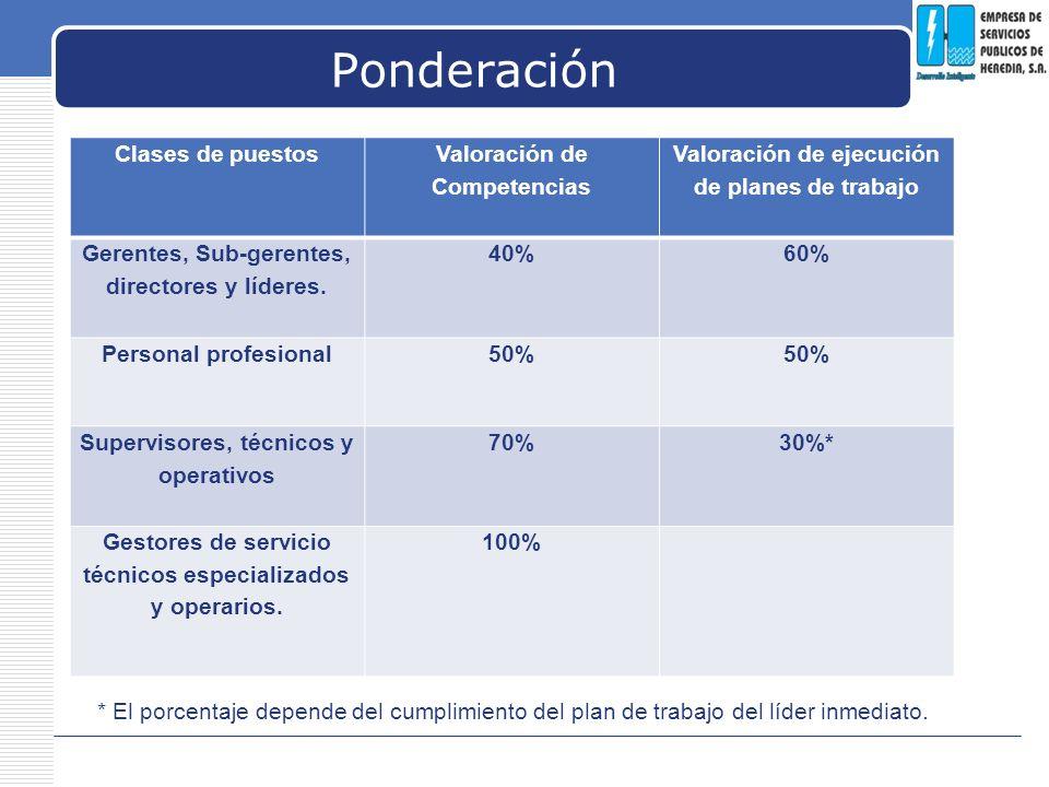 LOGO Ponderación Clases de puestos Valoración de Competencias Valoración de ejecución de planes de trabajo Gerentes, Sub-gerentes, directores y lídere