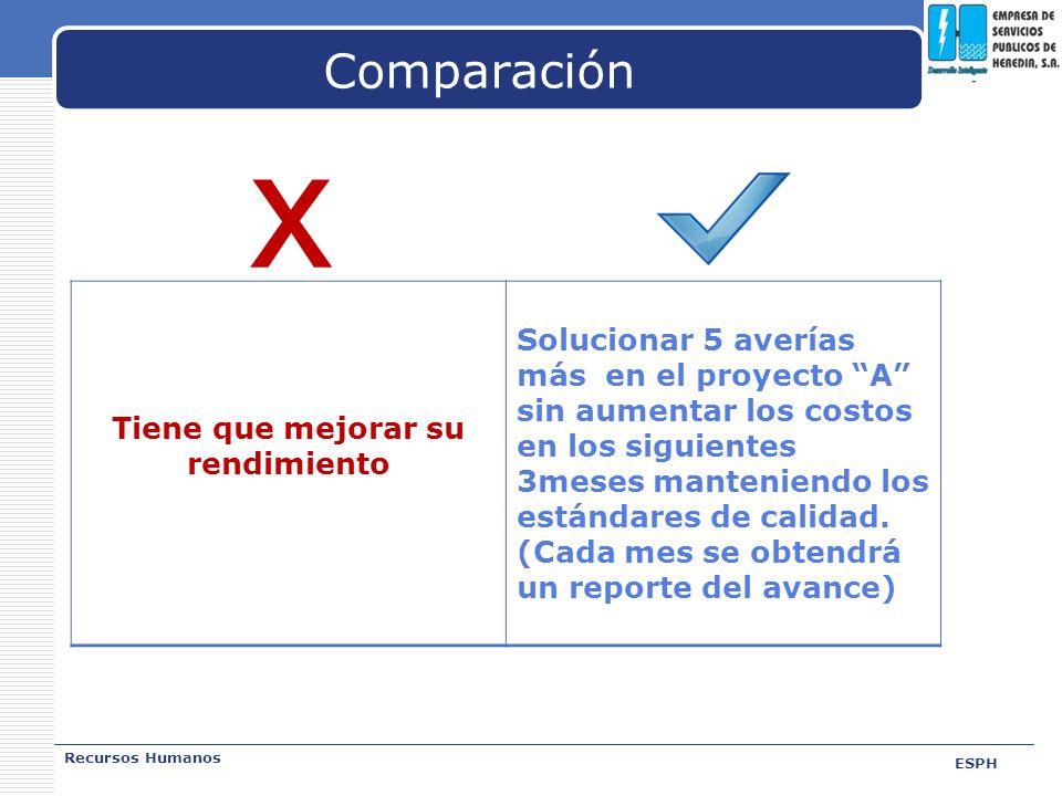 LOGO Comparación Recursos Humanos ESPH x Tiene que mejorar su rendimiento Solucionar 5 averías más en el proyecto A sin aumentar los costos en los sig