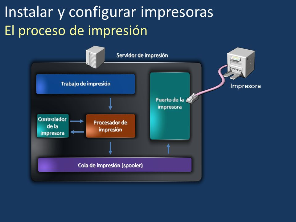 Instalar y configurar impresoras El proceso de impresión Trabajo de impresión Controlador de la impresora Procesador de impresión Cola de impresión (s