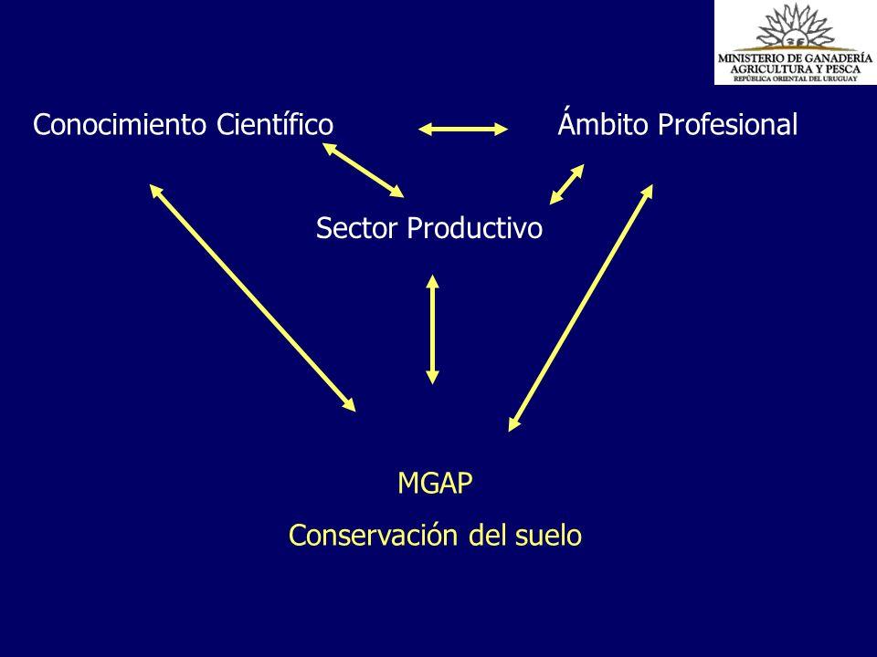 MGAP Conservación del suelo Conocimiento CientíficoÁmbito Profesional Sector Productivo