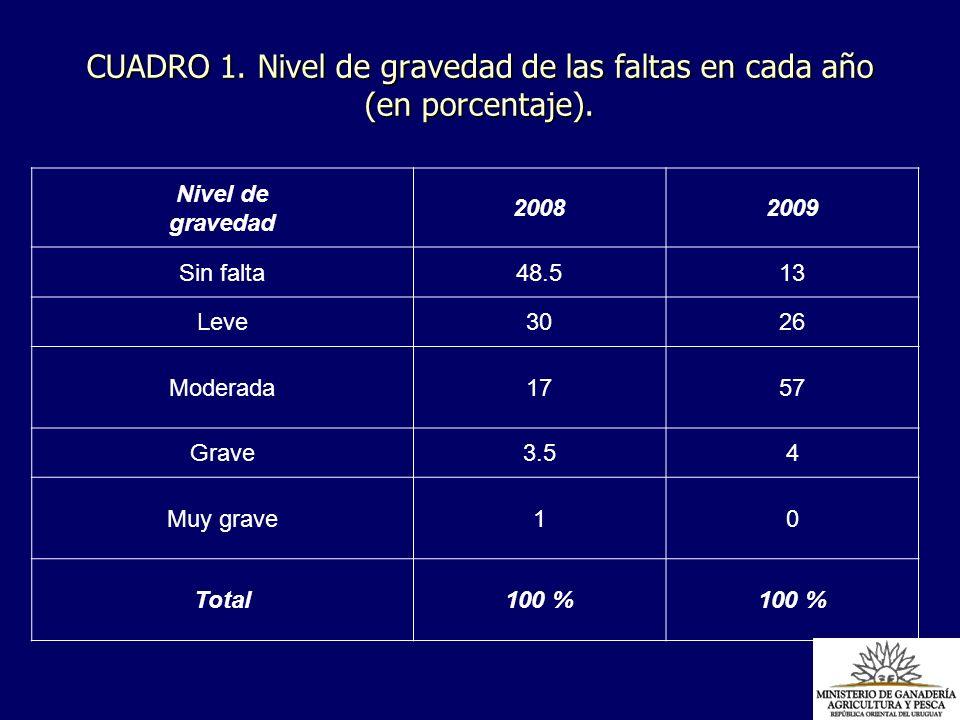 CUADRO 1. Nivel de gravedad de las faltas en cada año (en porcentaje). Nivel de gravedad 20082009 Sin falta48.513 Leve3026 Moderada1757 Grave3.54 Muy