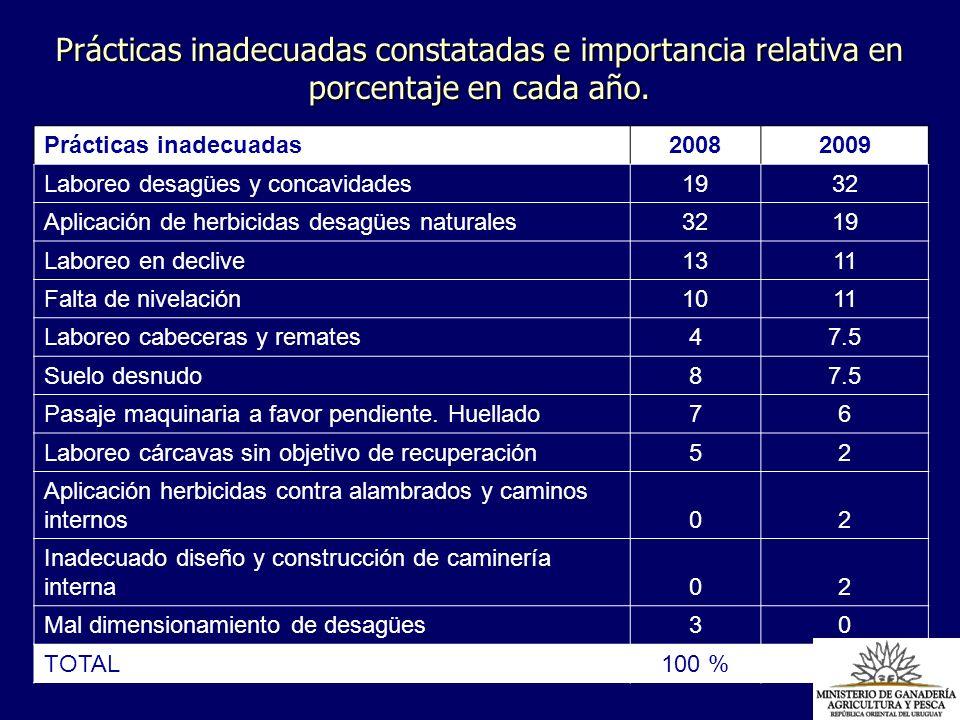 Prácticas inadecuadas constatadas e importancia relativa en porcentaje en cada año. Prácticas inadecuadas 2008 2009 Laboreo desagües y concavidades193