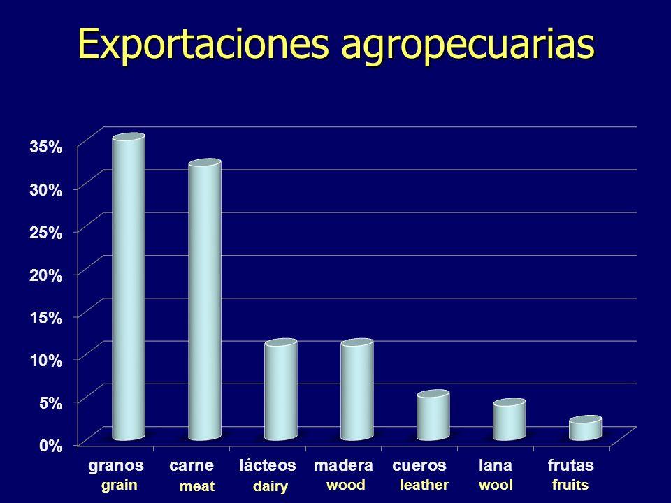 Exportaciones agropecuarias grain meatdairy woodleatherwoolfruits