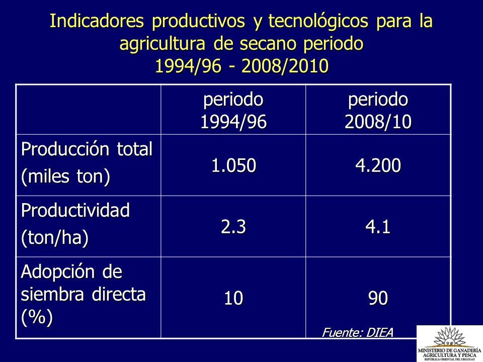Indicadores productivos y tecnológicos para la agricultura de secano periodo 1994/96 - 2008/2010 periodo 1994/96 periodo 2008/10 Producción total (mil