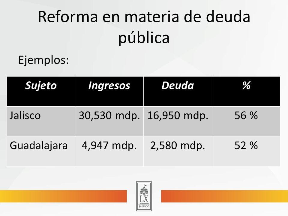 Reforma en materia de deuda pública Ejemplos: SujetoIngresosDeuda% Jalisco30,530 mdp.16,950 mdp.56 % Guadalajara4,947 mdp.2,580 mdp.52 %