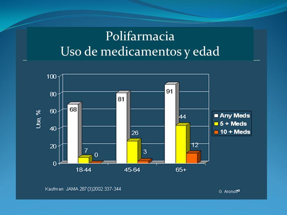 Polifarmacia Uso de medicamentos y edad
