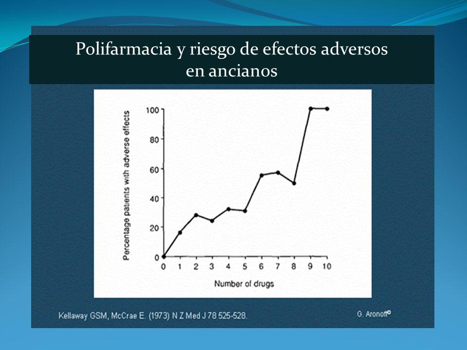 Polifarmacia y riesgo de efectos adversos en ancianos