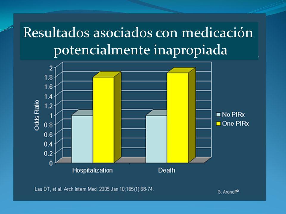 Resultados asociados con medicación potencialmente inapropiada