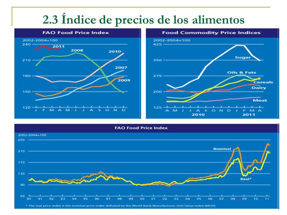 2.3 Índice de precios de los alimentos