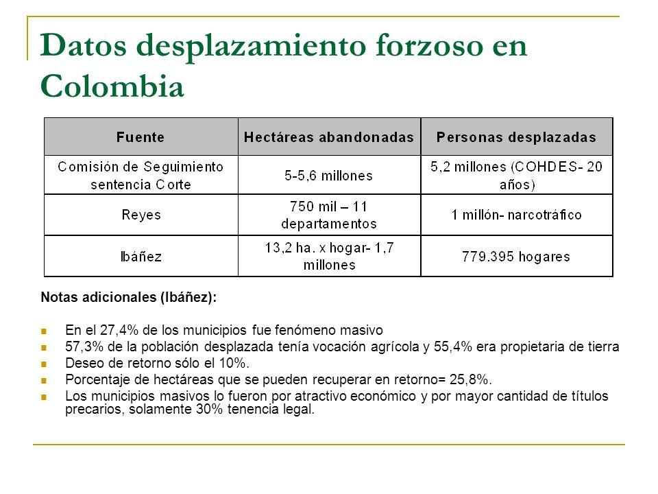 Datos desplazamiento forzoso en Colombia Notas adicionales (Ibáñez): En el 27,4% de los municipios fue fenómeno masivo 57,3% de la población desplazad