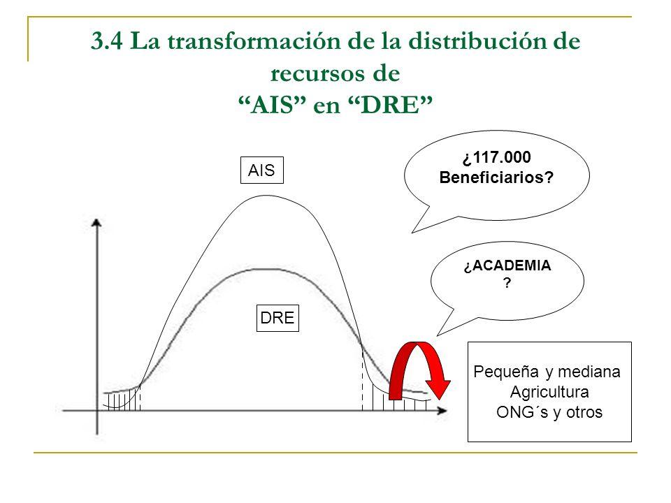 3.4 La transformación de la distribución de recursos de AIS en DRE AIS DRE Pequeña y mediana Agricultura ONG´s y otros ¿ACADEMIA ? ¿117.000 Beneficiar