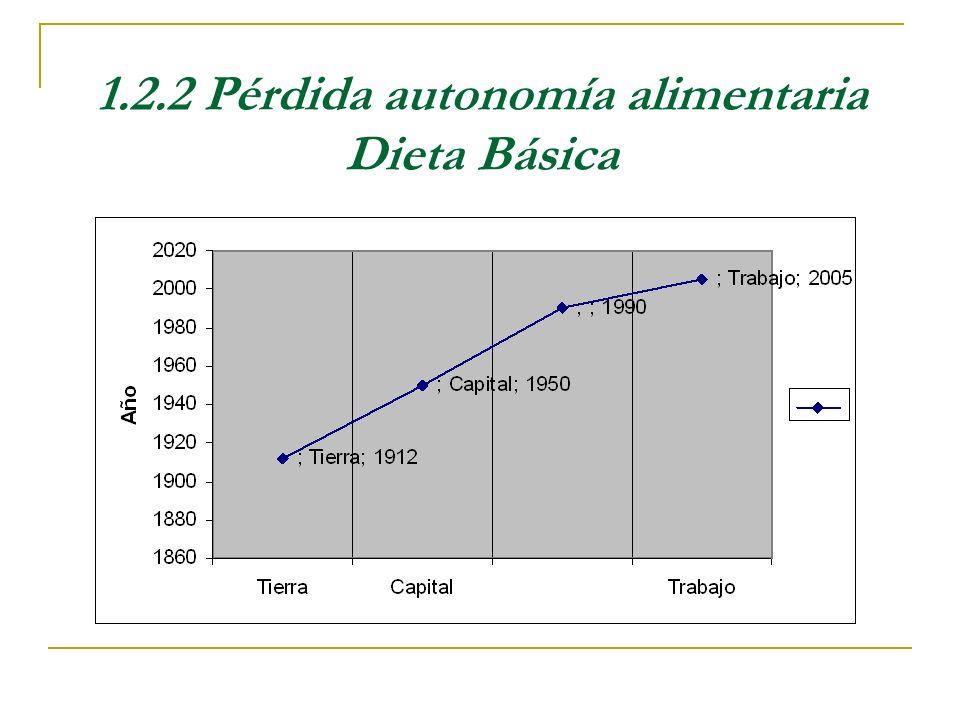 1.2.2 Pérdida autonomía alimentaria Dieta Básica