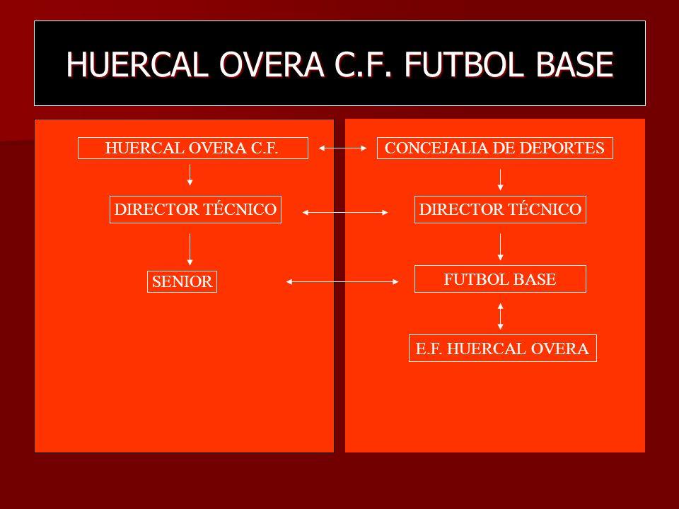HUERCAL OVERA C.F. FUTBOL BASE DIRECTIVA HUERCAL OVERA C.F. DIRECTOR TECNICO HUERCAL OVERA C.F. DIRECTOR TÉCNICO SENIOR CONCEJALIA DE DEPORTES DIRECTO