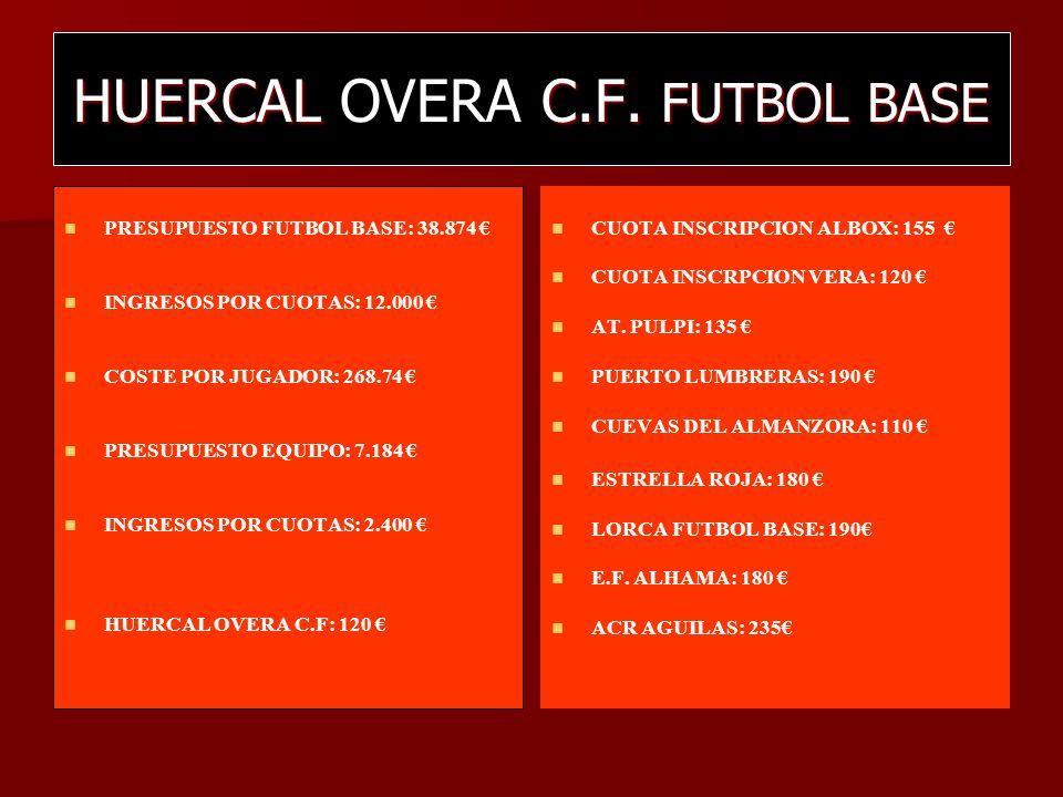 HUERCAL C.F. FUTBOL BASE HUERCAL OVERA C.F. FUTBOL BASE PRESUPUESTO FUTBOL BASE: 38.874 INGRESOS POR CUOTAS: 12.000 COSTE POR JUGADOR: 268.74 PRESUPUE
