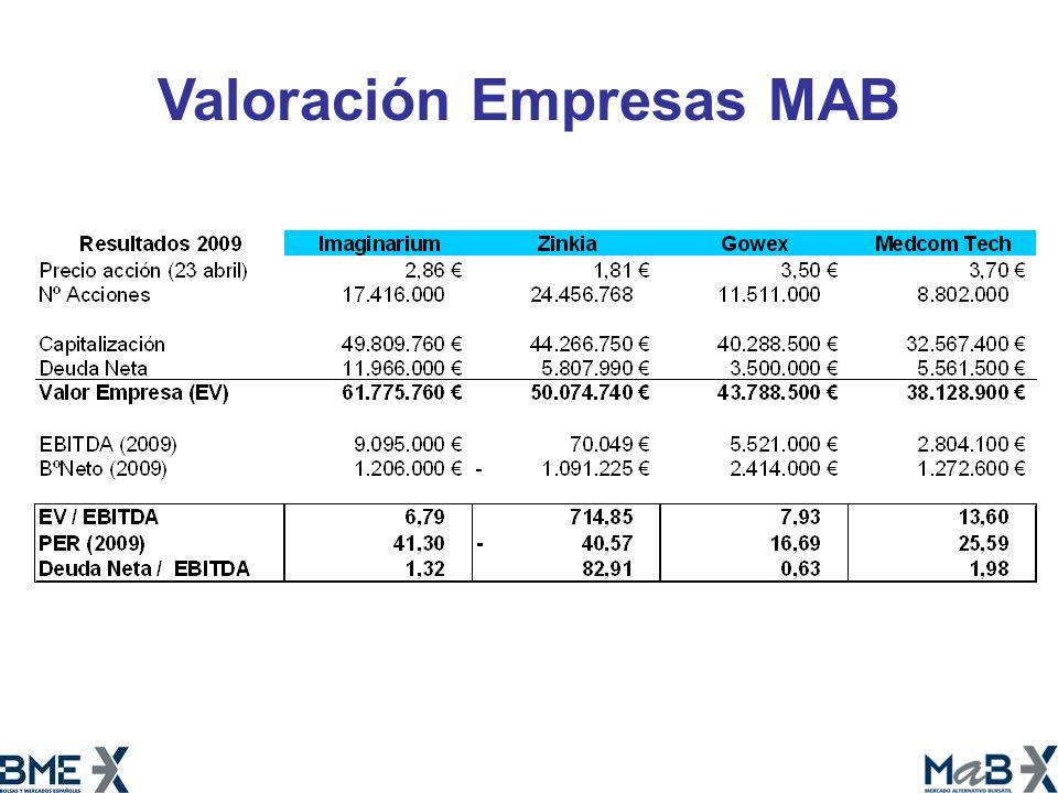 Valoración Empresas MAB