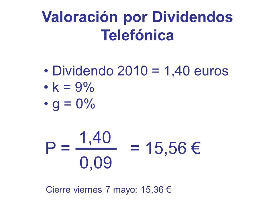 Valoración por Dividendos Telefónica 1,40 0,09 P == 15,56 Dividendo 2010 = 1,40 euros k = 9% g = 0% Cierre viernes 7 mayo: 15,36