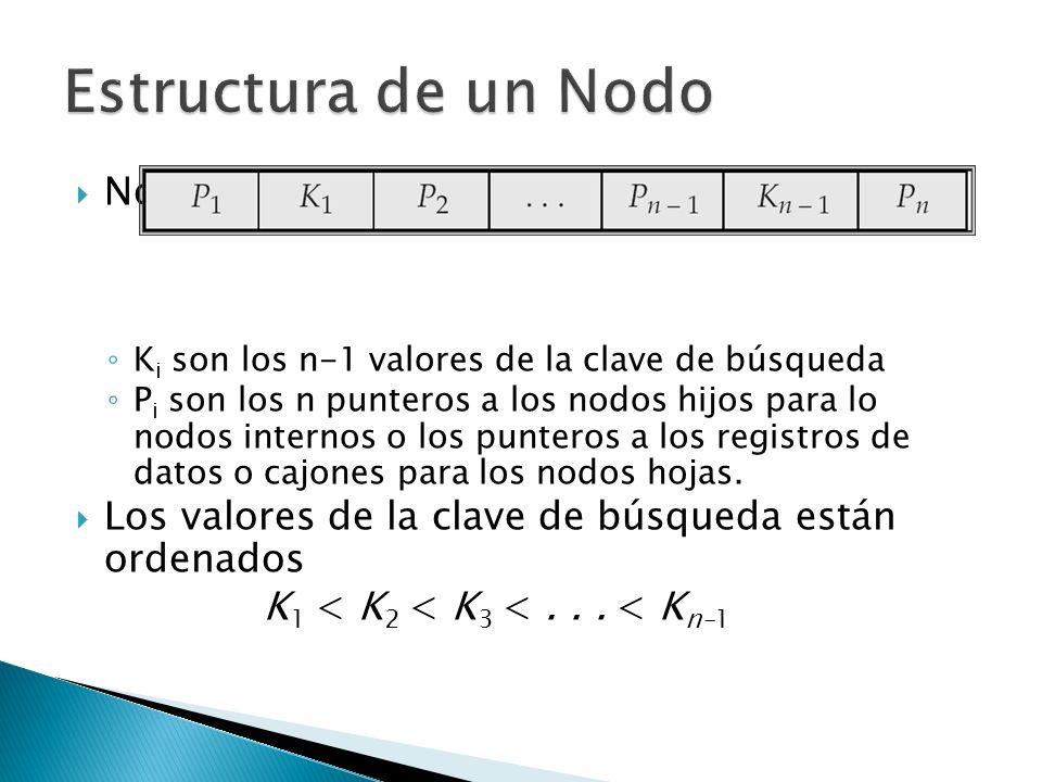 Nodo Típico K i son los n-1 valores de la clave de búsqueda P i son los n punteros a los nodos hijos para lo nodos internos o los punteros a los regis