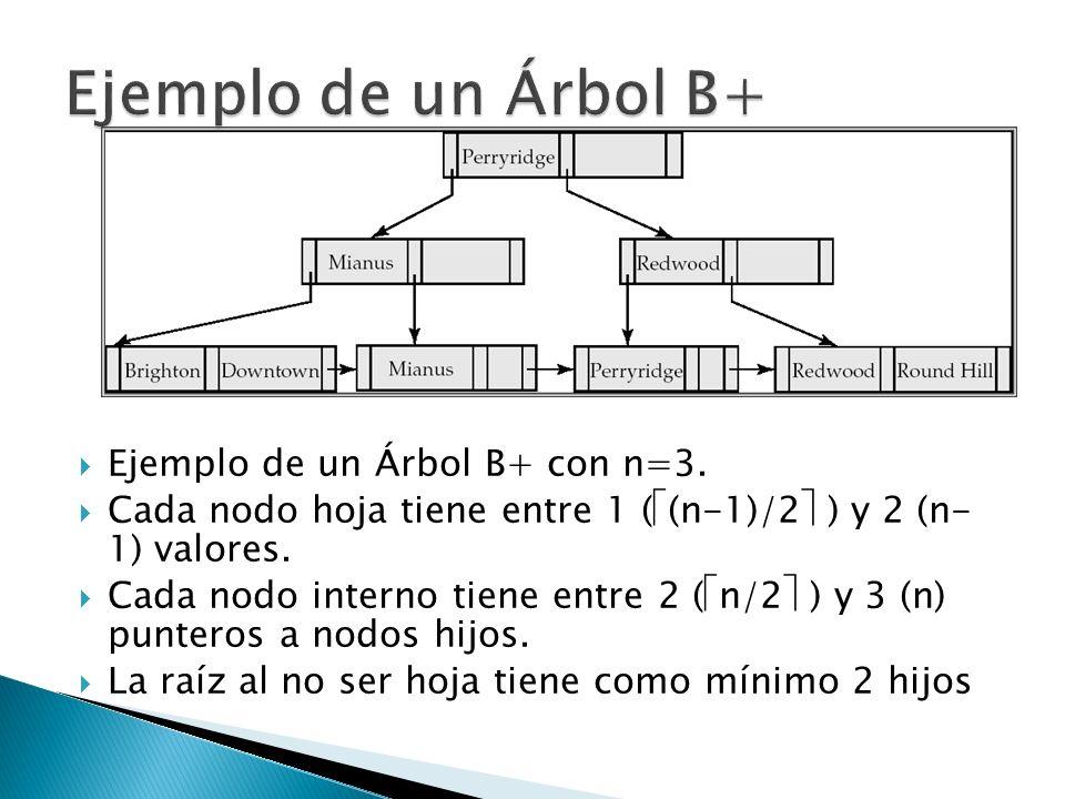 Ejemplo de un Árbol B+ con n=3. Cada nodo hoja tiene entre 1 ( (n-1)/2 ) y 2 (n- 1) valores. Cada nodo interno tiene entre 2 ( n/2 ) y 3 (n) punteros