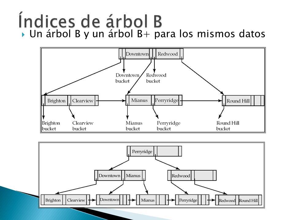 Un árbol B y un árbol B+ para los mismos datos