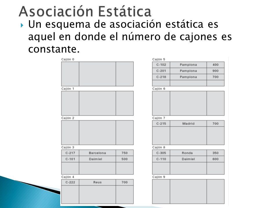 Un esquema de asociación estática es aquel en donde el número de cajones es constante.