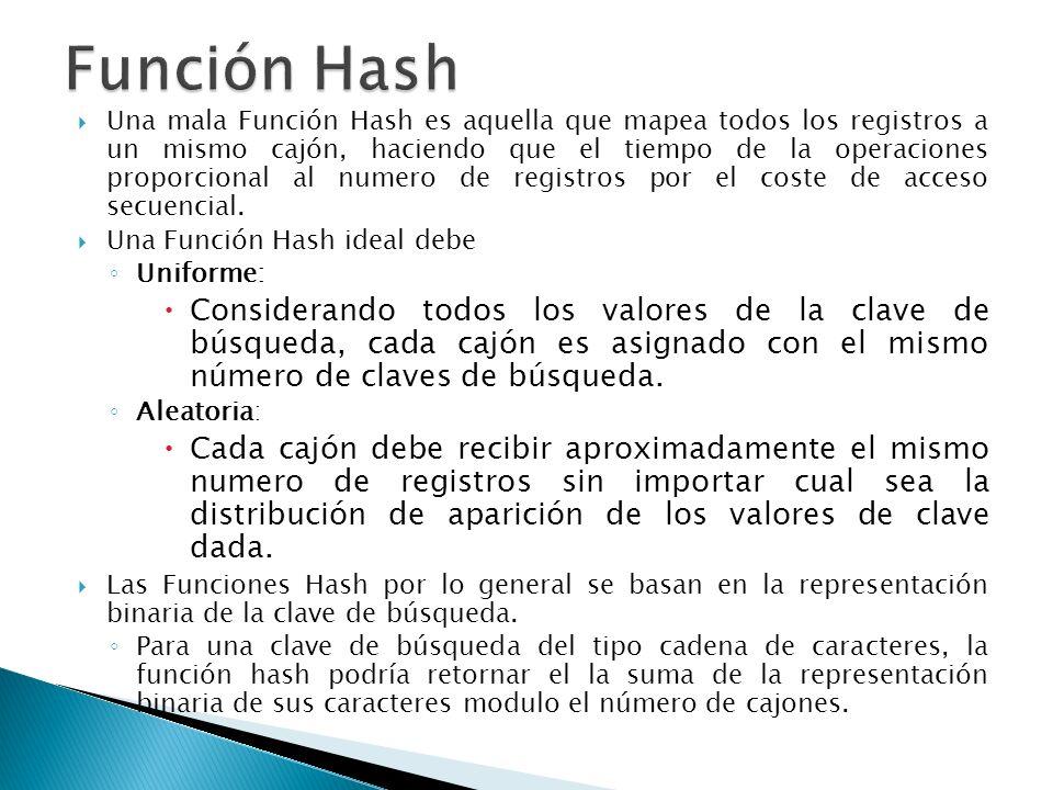 Una mala Función Hash es aquella que mapea todos los registros a un mismo cajón, haciendo que el tiempo de la operaciones proporcional al numero de re