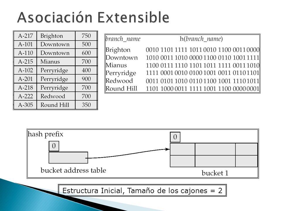 Estructura Inicial, Tamaño de los cajones = 2
