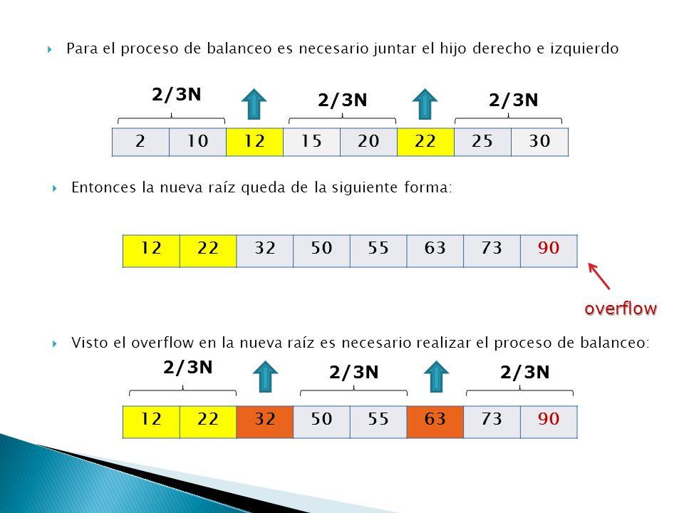 Para el proceso de balanceo es necesario juntar el hijo derecho e izquierdo 210121520222530 2/3N Entonces la nueva raíz queda de la siguiente forma: 1