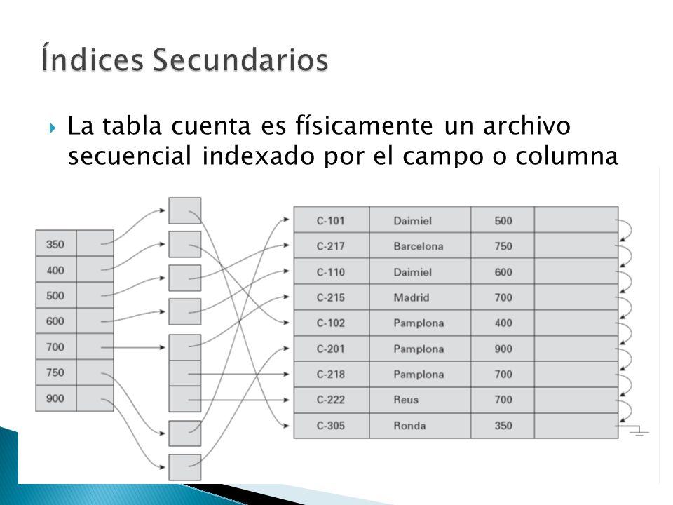 La tabla cuenta es físicamente un archivo secuencial indexado por el campo o columna nombre-sucursal que tiene un índice secundario definido por el ca