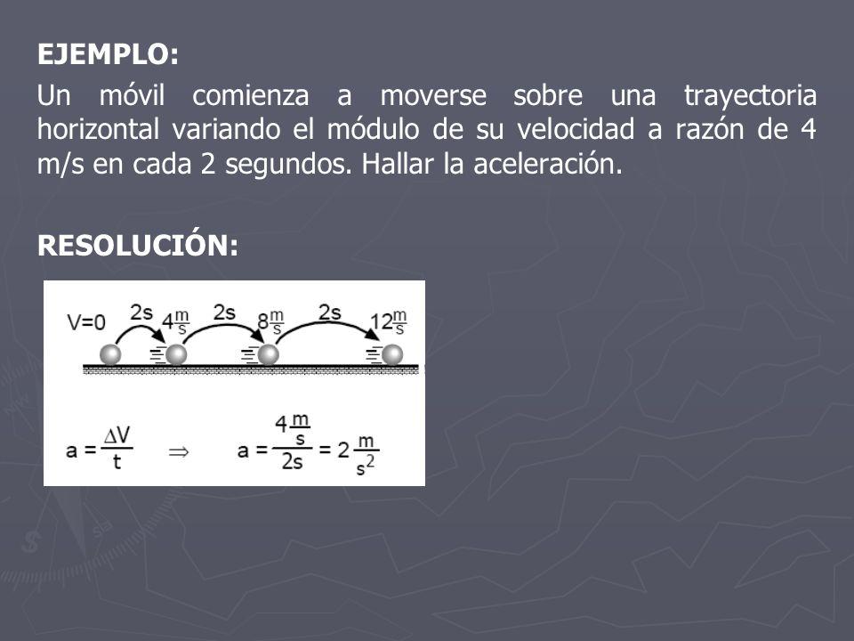 EJEMPLO: Un móvil comienza a moverse sobre una trayectoria horizontal variando el módulo de su velocidad a razón de 4 m/s en cada 2 segundos. Hallar l