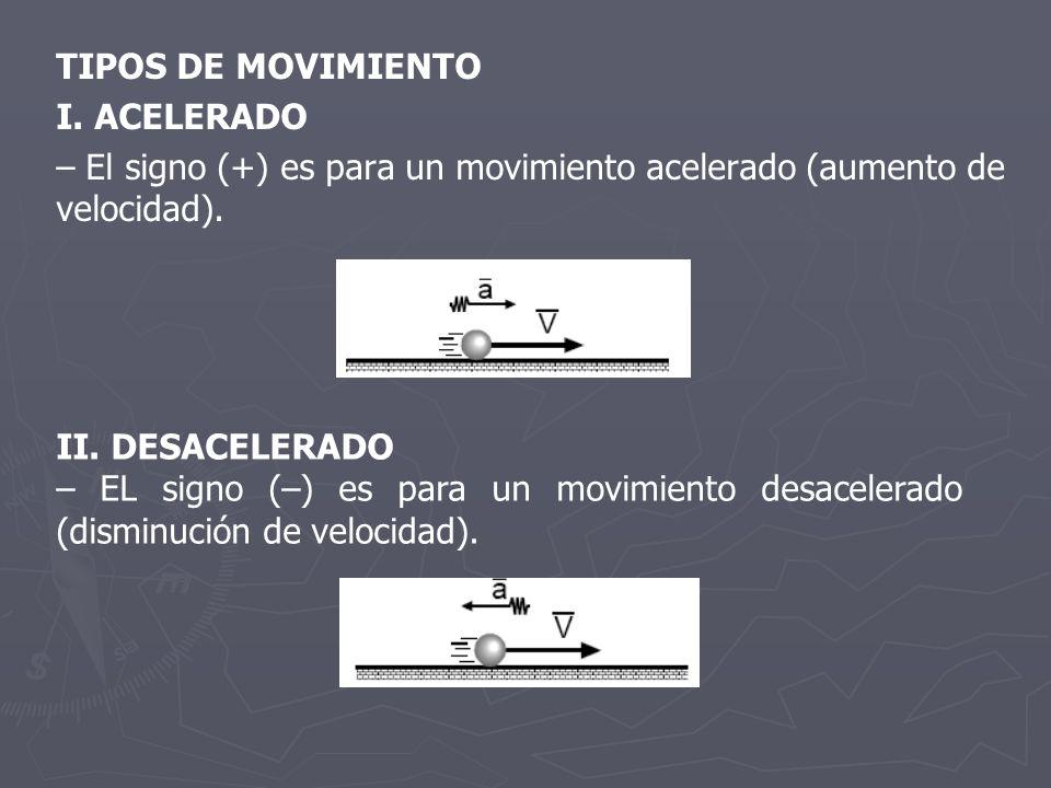 TIPOS DE MOVIMIENTO I. ACELERADO – El signo (+) es para un movimiento acelerado (aumento de velocidad). II. DESACELERADO – EL signo (–) es para un mov