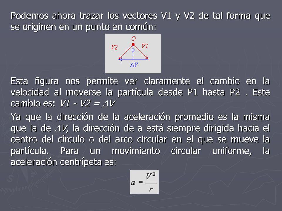 Podemos ahora trazar los vectores V1 y V2 de tal forma que se originen en un punto en común: Esta figura nos permite ver claramente el cambio en la ve