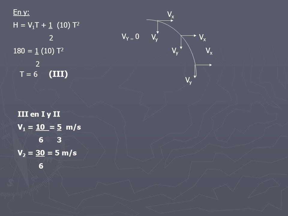 V Y = 0 VxVx VxVx VxVx VyVy VyVy VyVy En y: H = V 1 T + 1 (10) T 2 2 180 = 1 (10) T 2 2 III en I y II V 1 = 10 = 5 m/s 6 3 V 2 = 30 = 5 m/s 6 T = 6 (I
