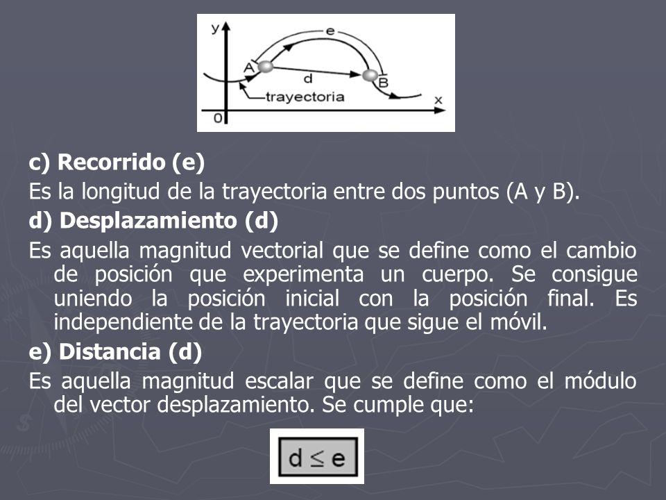 c) Recorrido (e) Es la longitud de la trayectoria entre dos puntos (A y B). d) Desplazamiento (d) Es aquella magnitud vectorial que se define como el