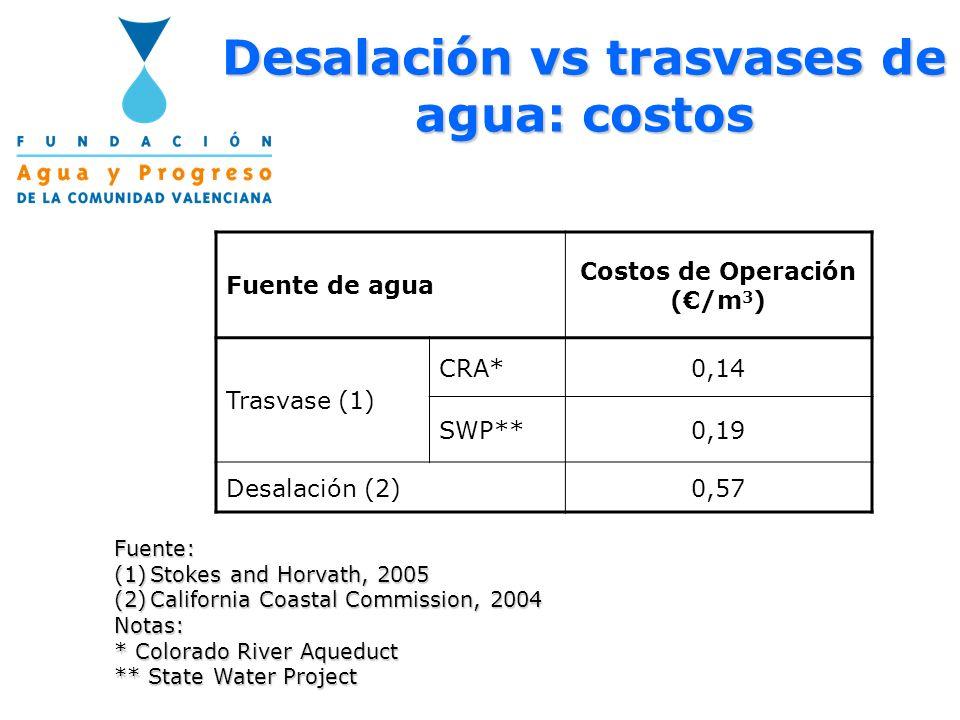 Desalación vs trasvases de agua: costos Fuente de agua Costos de Operación (/m 3 ) Trasvase (1) CRA*0,14 SWP**0,19 Desalación (2)0,57 Fuente: (1)Stoke