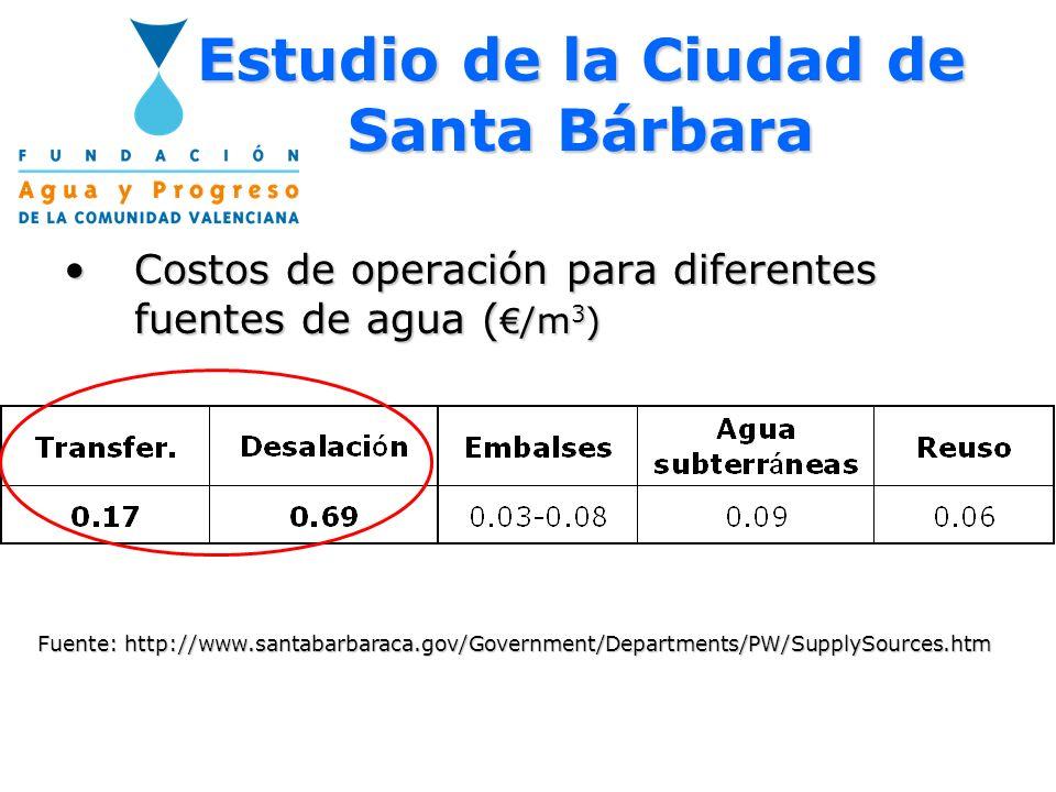 Estudio de la Ciudad de Santa Bárbara Costos de operación para diferentes fuentes de agua ( /m 3 )Costos de operación para diferentes fuentes de agua